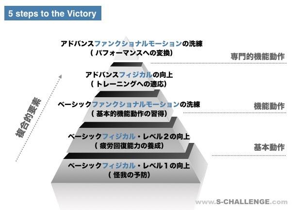 勝利するための5ステップイメージ